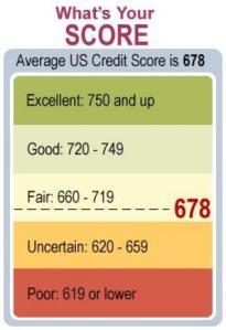 General credit score range/levels