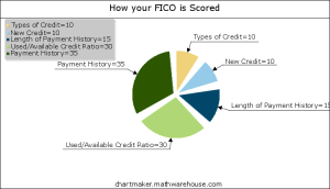 FICO Chart